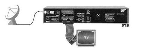Подключение ресивера к телевизору