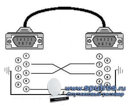 Паяем COM кабель, чтобы не платить в 10 раз дороже, за то что наши руки сами могут сделать