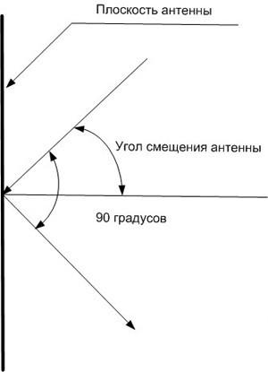 Когда антенна расположена вертикально, это значит, что её плоскость расположена под углом 90 градусов к горизонту