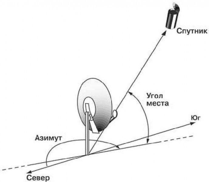 Самостоятельная настройка и установка спутниковой антенны