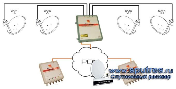 FibreSQS Quad GTU принимает сигнал от SQS Stacker по оптическому кабелю