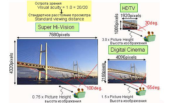 Система Ultra HD имеет разрешение экрана 7680x4320 пикселей