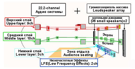 Звучание в формате UHD