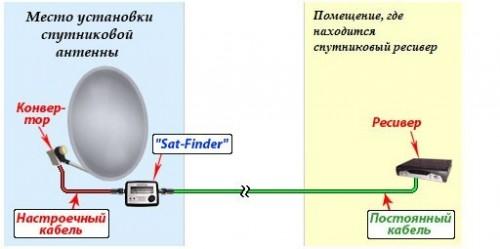 Sat-Finder устанавливается между ресивером и конвертором
