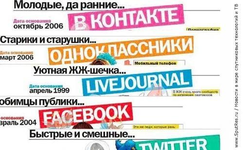 Телевидение и социальные сети