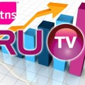Телеканал RU.TV занял первое место в рейтинге музыкальных каналов