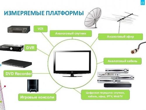 Nielsen представляет собой телевизионную сеть, в которую входит свыше 3500 домовладений