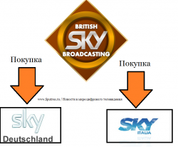 BSkyB хочет купить Sky Deutschland и Sky Italia