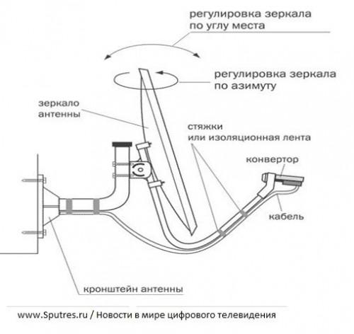 Закрепите антенну на кронштейне