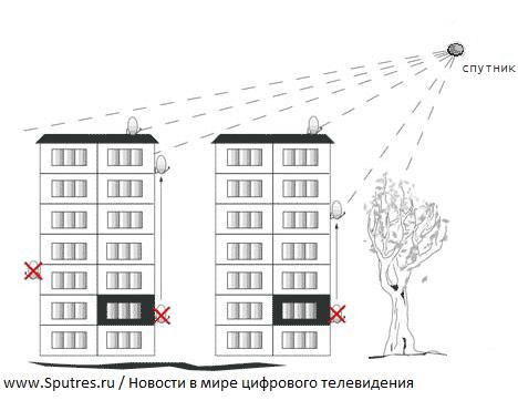 1.Выбор места для антенны