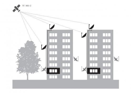 Как самостоятельно настроить антенну МТС ТВ