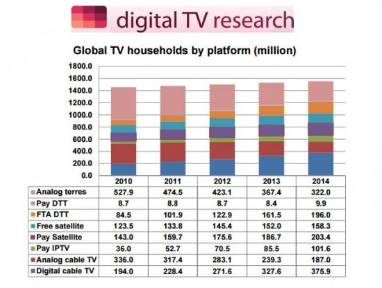 Свыше 1 млрд домохозяйств подключены к цифровому телевидению