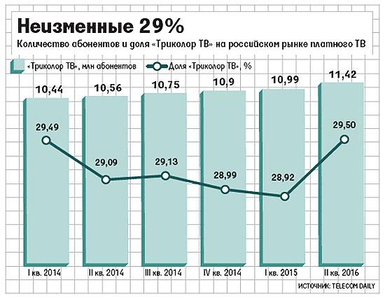 """Telecom Daily опубликовал отчет по которому показал, что во втором квартале 2015 года абонентская база """"Триколор ТВ"""" выросла на 400 000"""