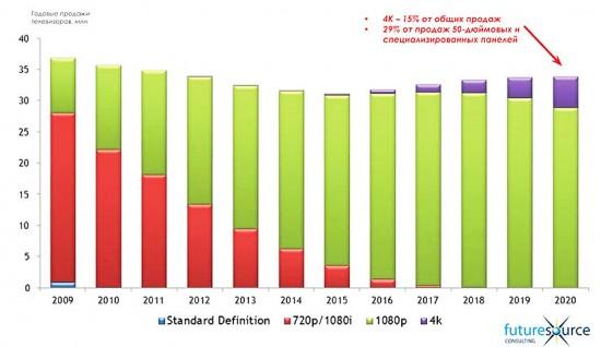 Прогноз динамики продаж телевизоров, различных разрешений