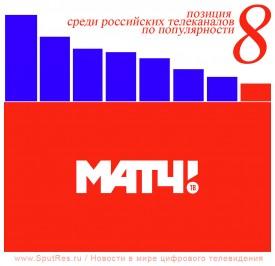 «Матч ТВ» стал одним из самых популярных телеканалов России