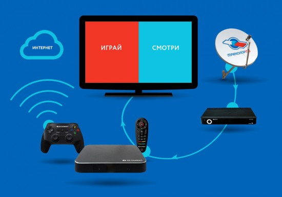 Смотреть спутниковые каналы на «GS Gamekit» можно будет только при подключении к ресиверу «GS E501» или «GS E502»