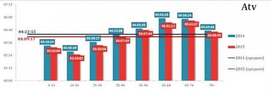 Каждый среднестатистический украинец смотрит телевизор более 4 часов в день