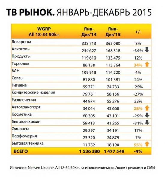 В целом в 2015 году украинское телевидение спасла фармацевтика и алкоголь
