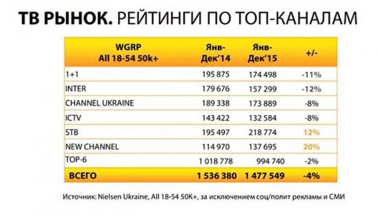 Телесмотрение в Украине: подводим итоги за 2 года