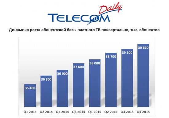 Платное ТВ набрало 39 млн подписчиков