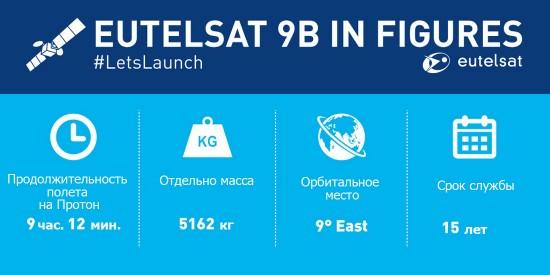 30 января европейский оператор спутниковой связи Eutelsat запустил очередной КА, Eutelsat 9B