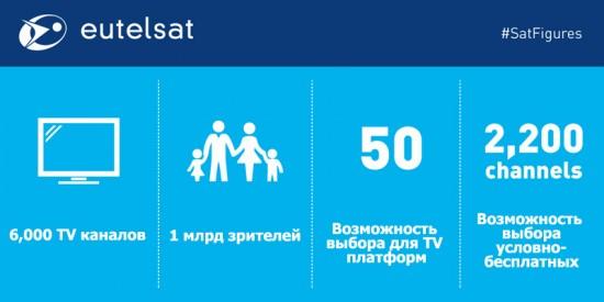 Показатель в 6 тысяч телеканалов – большой успех для Eutelsat