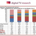 Исследовательское агентство Digital TV Research