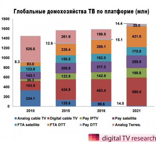 Цифровое телевидение начинает показывать рост