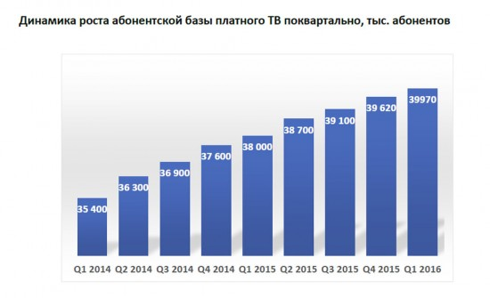 Динамика роста абонентской базы платного ТВ поквартально, тыс. абонентов