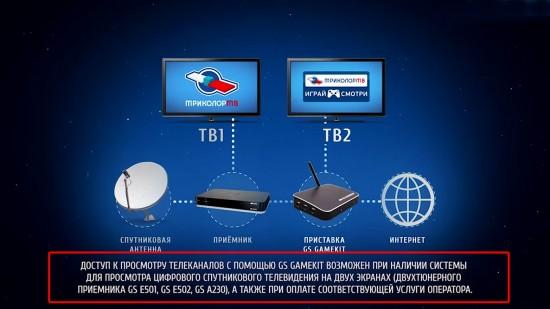 GS Gamekit успешно сочетает в себе все функции игровой приставки и полноценного цифрового спутникового ресивера