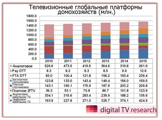 Исследователи подсчитали и уровень всемирного проникновения ТВ
