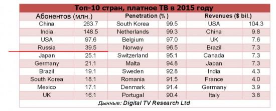 Исследование проводилось аналитической компанией Digital TV Research.