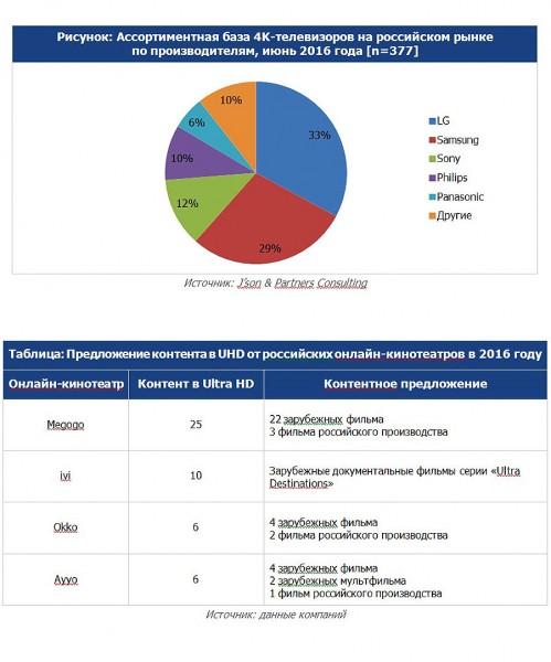 Российский Ultra-HD-рынок активно развивается