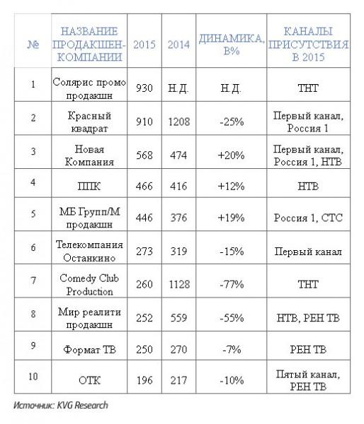 Российские каналы сокращают объемы развлекательного контента