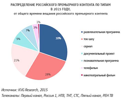 Исследователи проанализировали 7 крупнейших каналов: «Первый канал», «Россия 1», НТВ, ТНТ, СТС, «Пятый канал», РЕН ТВ