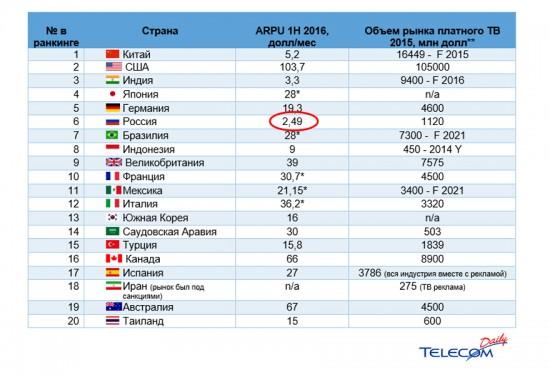 Специалисты аналитического агентства Telecom Daily провели исследование на тему стоимости услуг платных операторов со всего мира