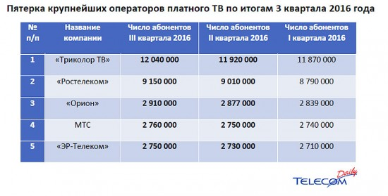 5 крупнейших операторов платного тв по итогам 3 квартала 2016 года
