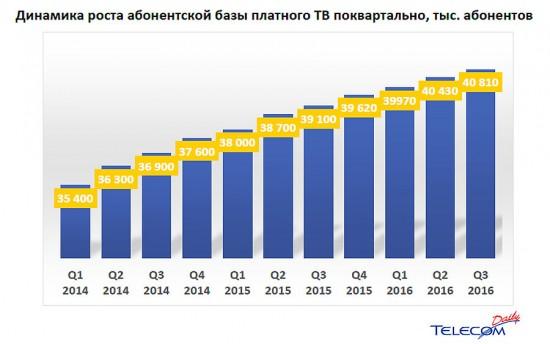 Динамика роста абонентской базы платного тв поквартально
