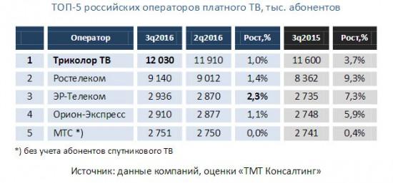 Рынок платного телевидения показал незначительный рост