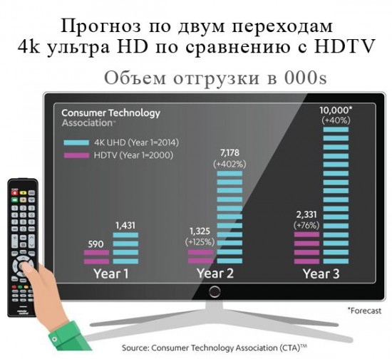 сотрудники исследовательского агентства Consumer Technology Association (CTA)