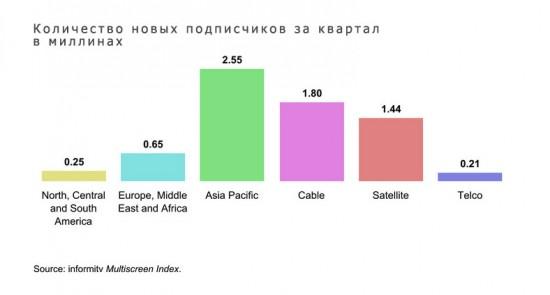 наибольший показатель показал Азиатско-Тихоокеанский регион. За 1 год он увеличил абонентскую базу на 14,37 млн подписчиков.