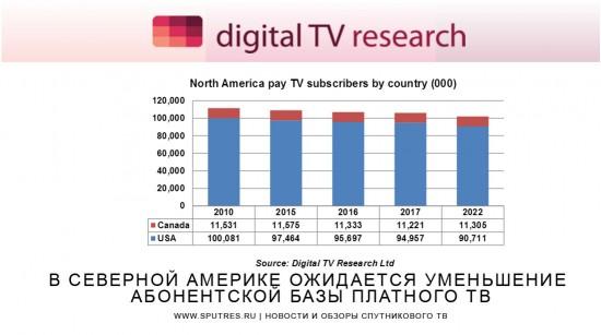 В Северной Америке ожидается уменьшение абонентской базы платного ТВ