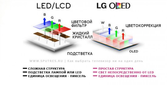LCD, LED или OLED
