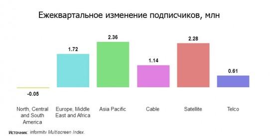 Представители Multiscreen Index обращают внимание на различия между регионами
